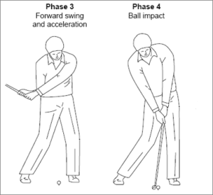 phase 3 and 4 of golf swing