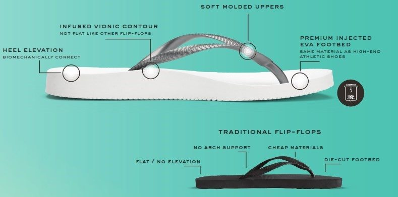 vionic beach sandals benefits - Vionic Footwear Range
